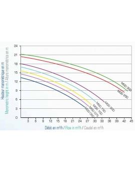 Pompe de filtration VIPool MGD Compatible Eau Saline et Eau de Mer