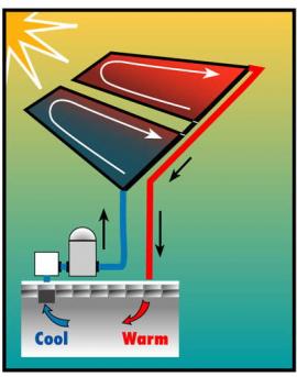 Chauffage solaire Smartpool pour bassins enterrés