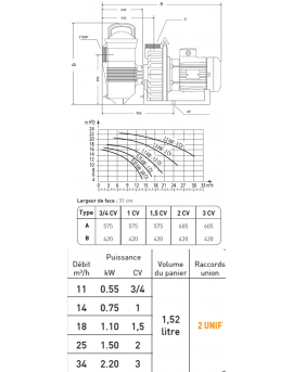 Pompe de filtration Challenger 2.20 kW tri 34m3/h