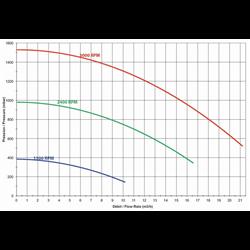Pompe de filtration Hayward Max Flo XL VS Compatible Eau Saline