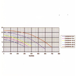Pompe de filtration Euroswim 1.9 kW tri 28.5m3/h