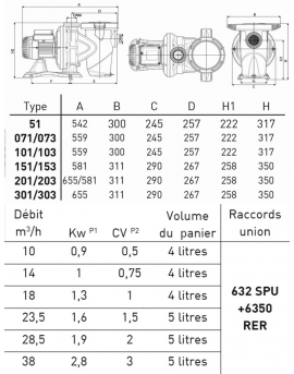 Pompe de filtration Euroswim 1.6 kW tri 23.5m3/h