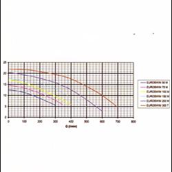 Pompe de filtration Euroswim 1.3 kW tri 18m3/h