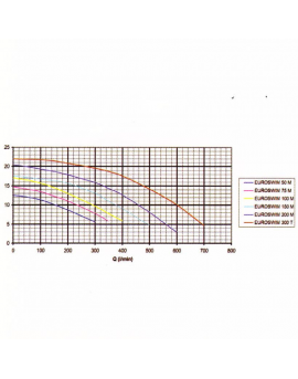 Pompe de filtration Euroswim 1.3 kW mono 18m3/h