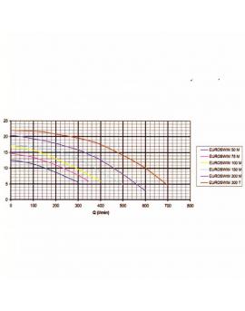 Pompe de filtration Euroswim 1 kW tri 14m3/h
